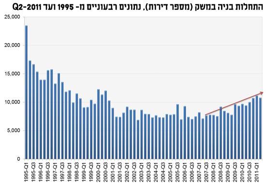 התחלות בניה במשק (מספר דירות), נתונים רבעוניים מ- 1995 ועד Q2-2011 / מתוך: איילת ניר, פסגות